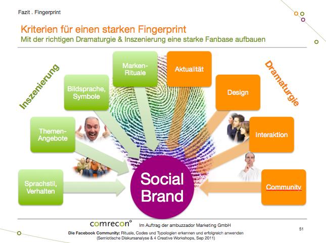 Faktoren für eine starke Social Brand