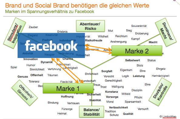 Marken im Spannungsverhältnis zu Facebook